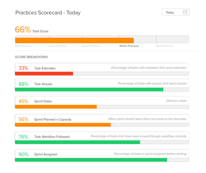 Best Practices Scorecard